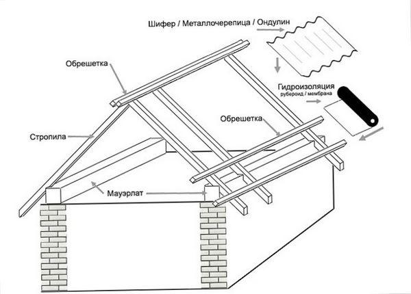 Мансардная крыша своими руками - чертежи, техника сооружения