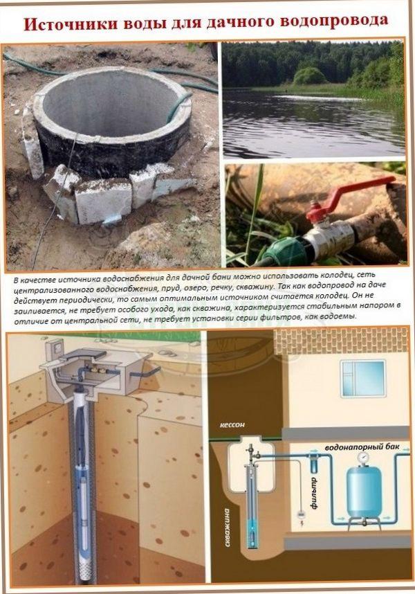 Водопровод на участке - СНиП Внутренний водопровод и канализация