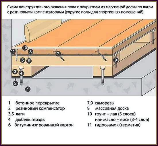 Как уложить деревянный пол своими руками
