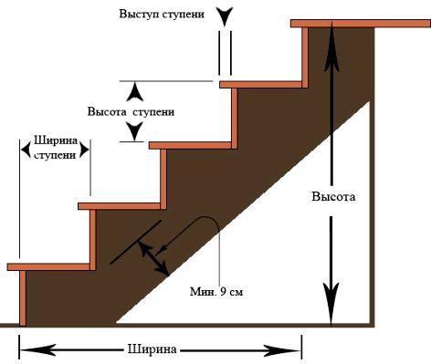 Как построить лестницу на второй этаж своими