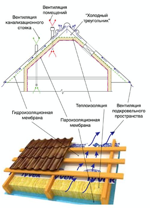 Монтаж крыши своими руками из профлиста 65